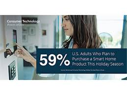59% of U.S. adults plan to purchase a smart home product this holiday season